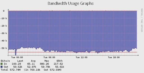 BW Graph